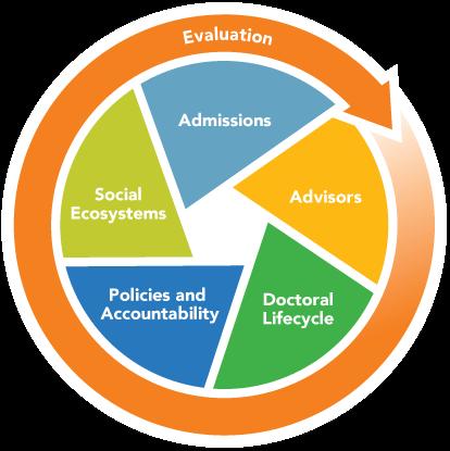 ES Grad Change Model Graphic