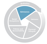 Graphic of Admissions Section of the ES Grad System Change Model