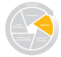 Graphic of Advisors Section of the ES Grad System Change Model