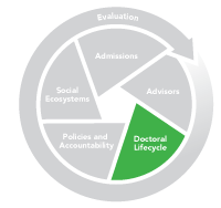 Graphic of Doctoral Lifecycle Section of the ES Grad System Change Model