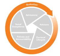 Graphic of Evaluation Section of the ES Grad System Change Model