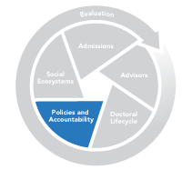Graphic of Policies Accountability Section of the ES Grad System Change Model