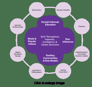 K-12 Systems Change Model