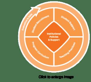 Undergraduate Systems Change Model