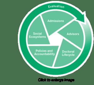 Graduate Systems Change Model