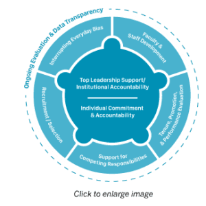 Academic Workplaces Systems Change Model